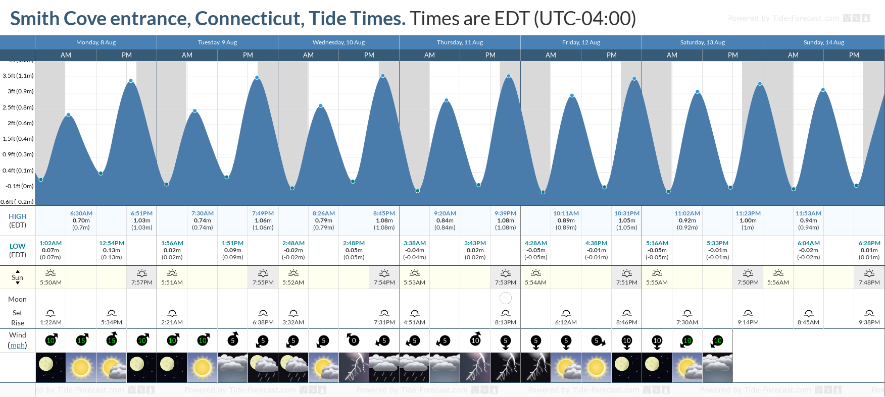 Smith Cove entrance, Connecticut Tide Chart including high and low tide tide times for the next 7 days