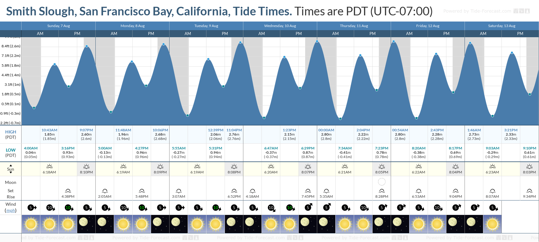 Smith Slough, San Francisco Bay, California Tide Chart including high and low tide tide times for the next 7 days