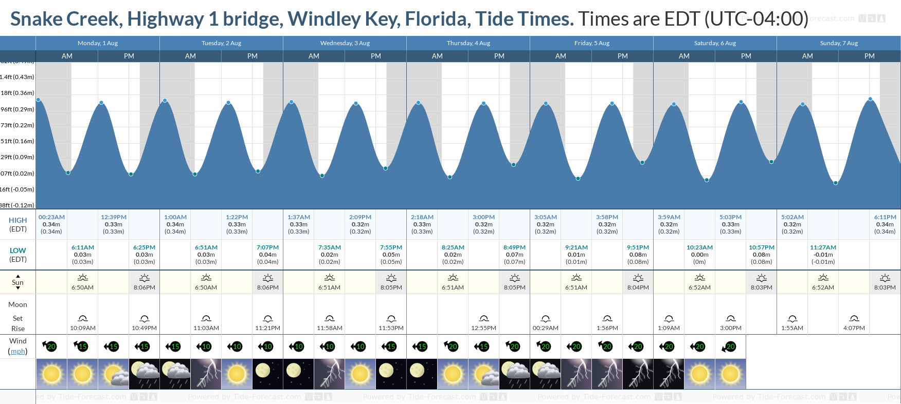Snake Creek, Highway 1 bridge, Windley Key, Florida Tide Chart including high and low tide tide times for the next 7 days