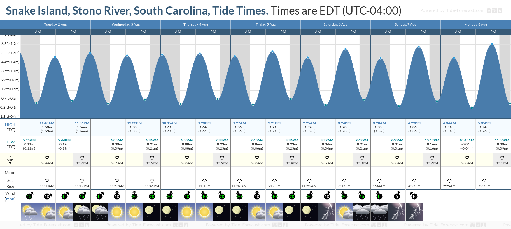 Snake Island, Stono River, South Carolina Tide Chart including high and low tide tide times for the next 7 days
