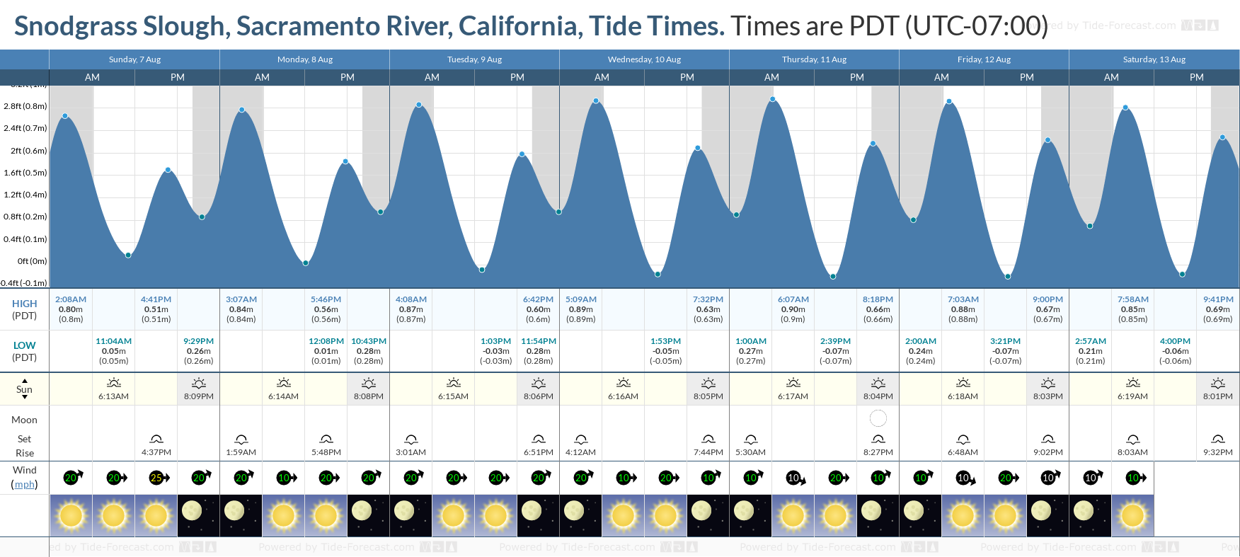 Snodgrass Slough, Sacramento River, California Tide Chart including high and low tide tide times for the next 7 days
