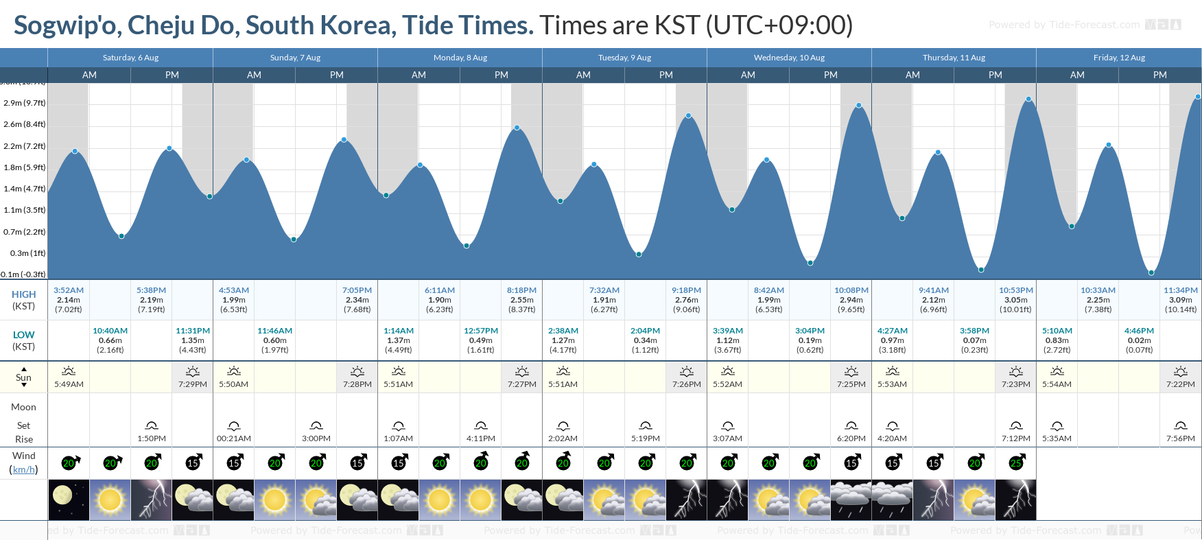 Sogwip'o, Cheju Do, South Korea Tide Chart including high and low tide tide times for the next 7 days