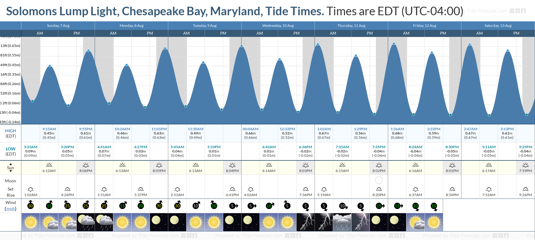 Solomons Lump Light, Chesapeake Bay, Maryland Tide Chart including high and low tide tide times for the next 7 days