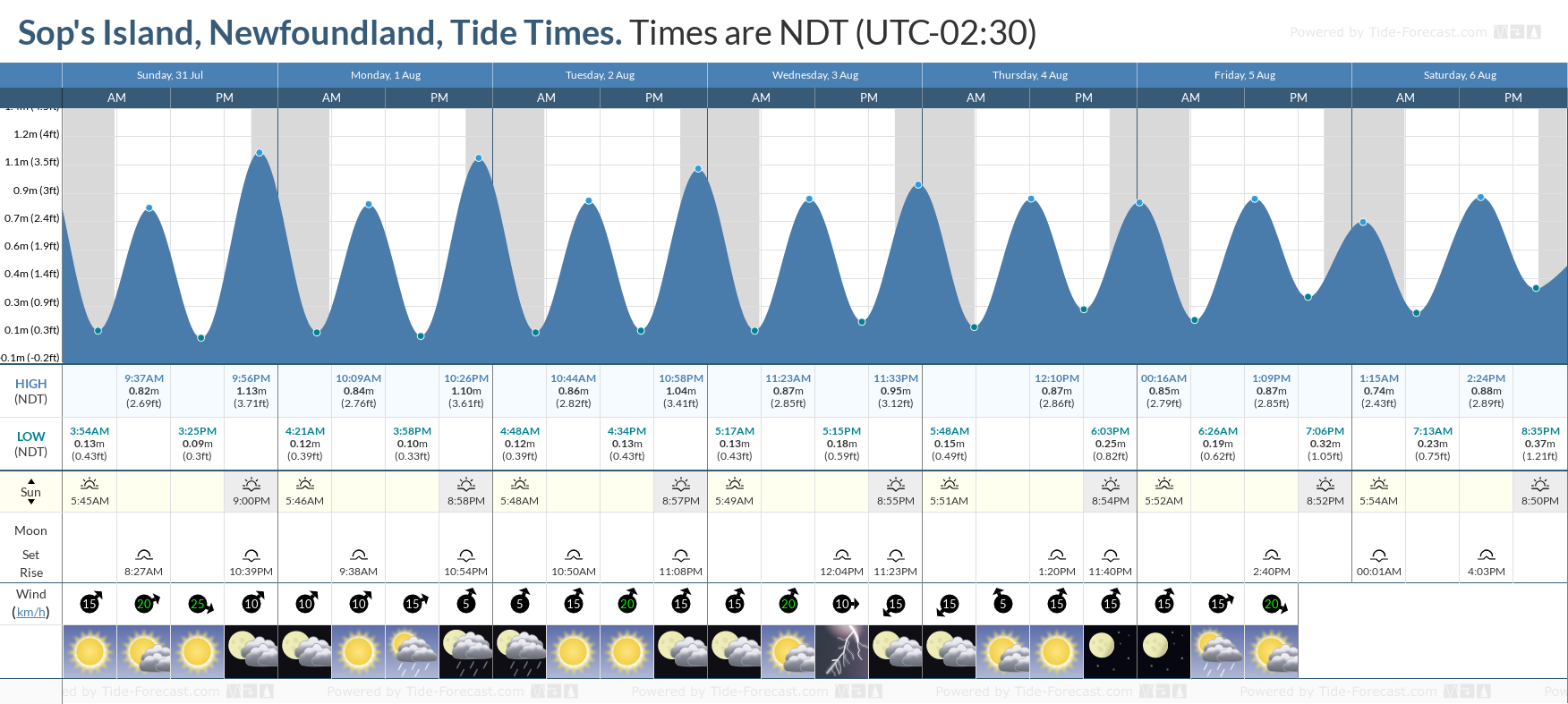 Sop's Island, Newfoundland Tide Chart including high and low tide tide times for the next 7 days