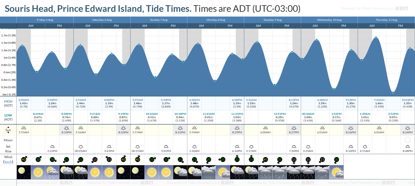Souris Head, Prince Edward Island Tide Chart including high and low tide tide times for the next 7 days