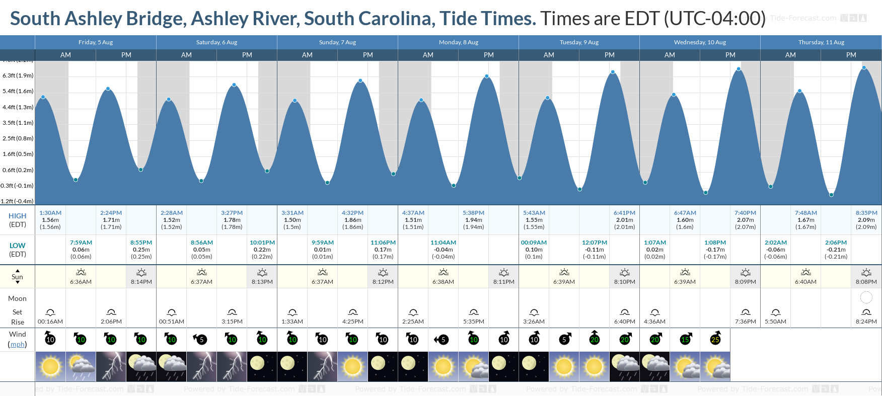 South Ashley Bridge, Ashley River, South Carolina Tide Chart including high and low tide tide times for the next 7 days