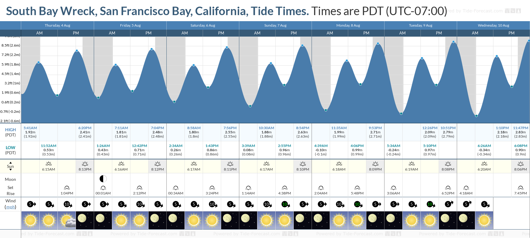 South Bay Wreck, San Francisco Bay, California Tide Chart including high and low tide tide times for the next 7 days