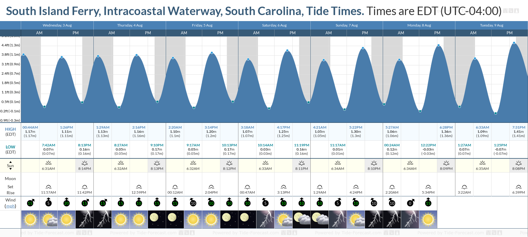 South Island Ferry, Intracoastal Waterway, South Carolina Tide Chart including high and low tide tide times for the next 7 days