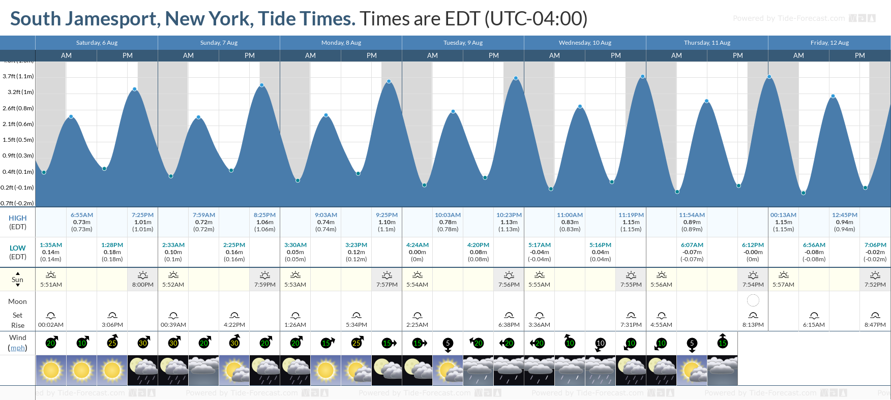 South Jamesport, New York Tide Chart including high and low tide tide times for the next 7 days