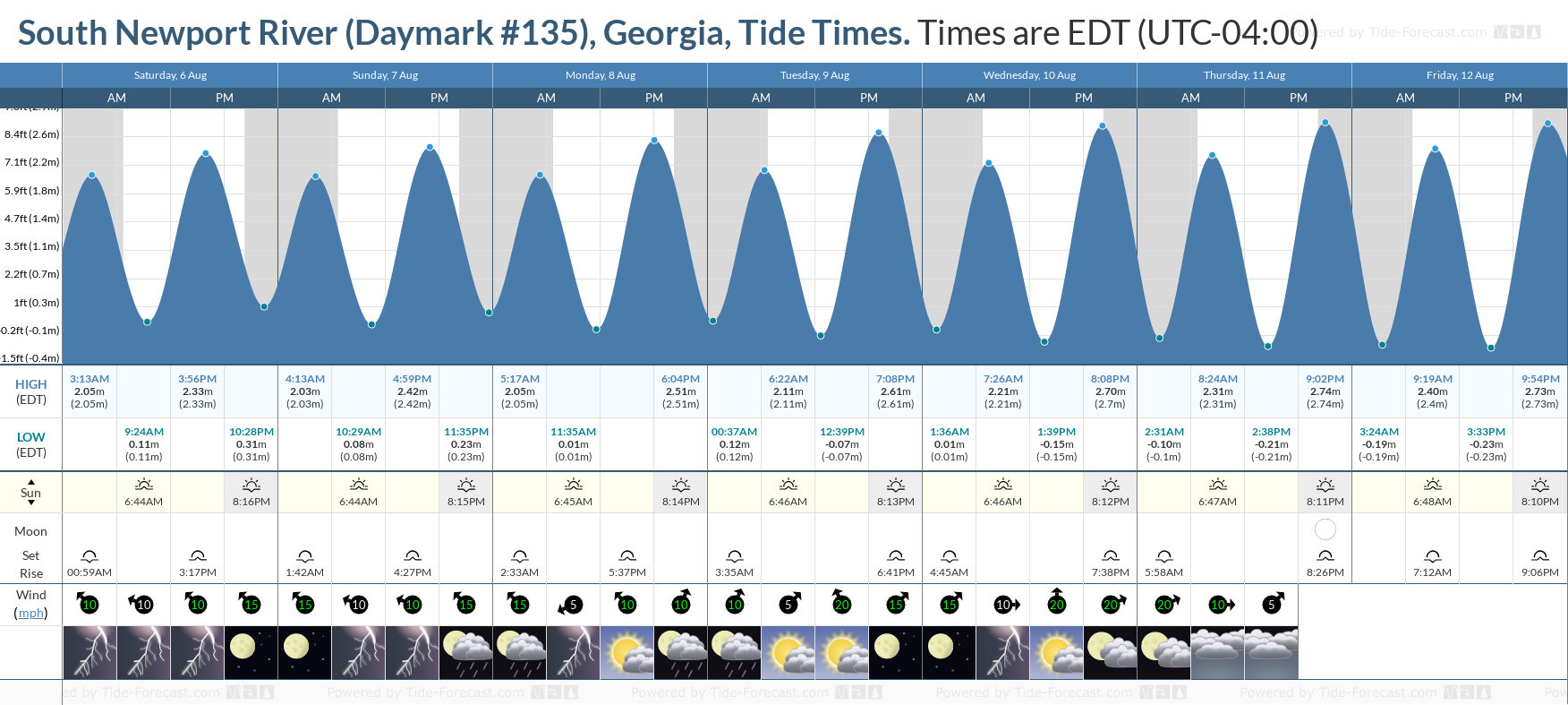 South Newport River (Daymark #135), Georgia Tide Chart including high and low tide tide times for the next 7 days