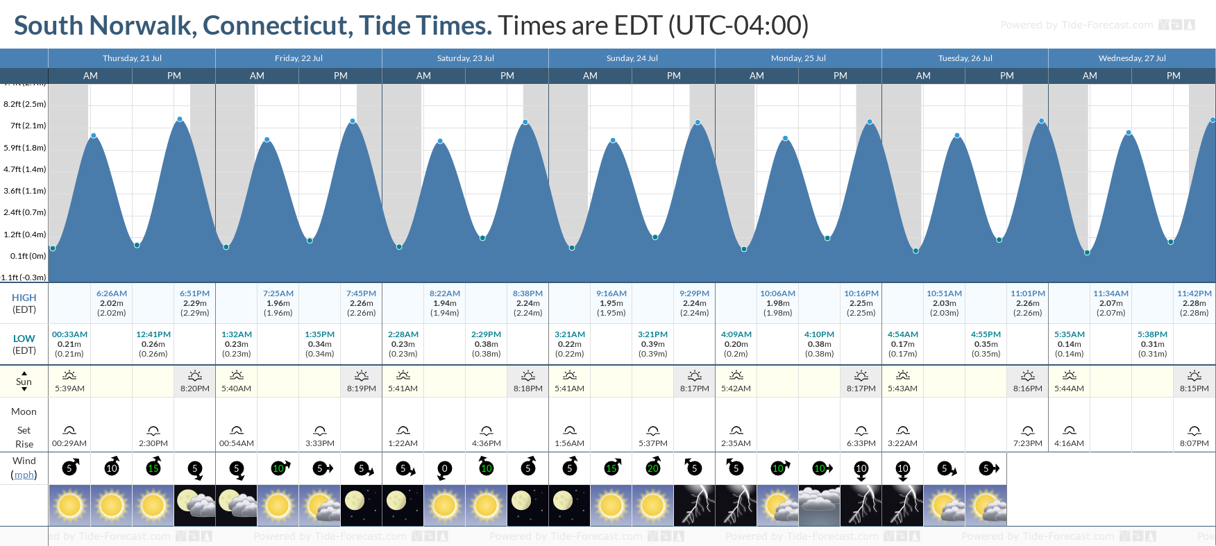 South Norwalk, Connecticut Tide Chart including high and low tide tide times for the next 7 days