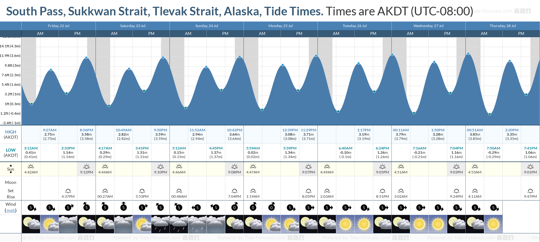 South Pass, Sukkwan Strait, Tlevak Strait, Alaska Tide Chart including high and low tide tide times for the next 7 days