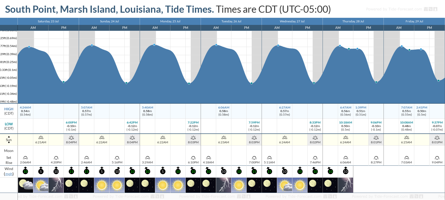 South Point, Marsh Island, Louisiana Tide Chart including high and low tide tide times for the next 7 days