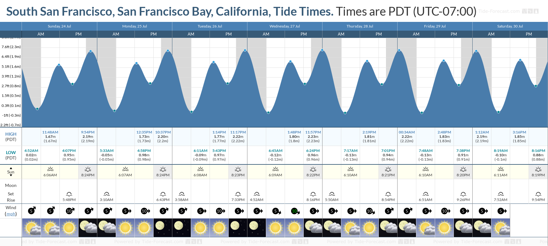 South San Francisco, San Francisco Bay, California Tide Chart including high and low tide tide times for the next 7 days