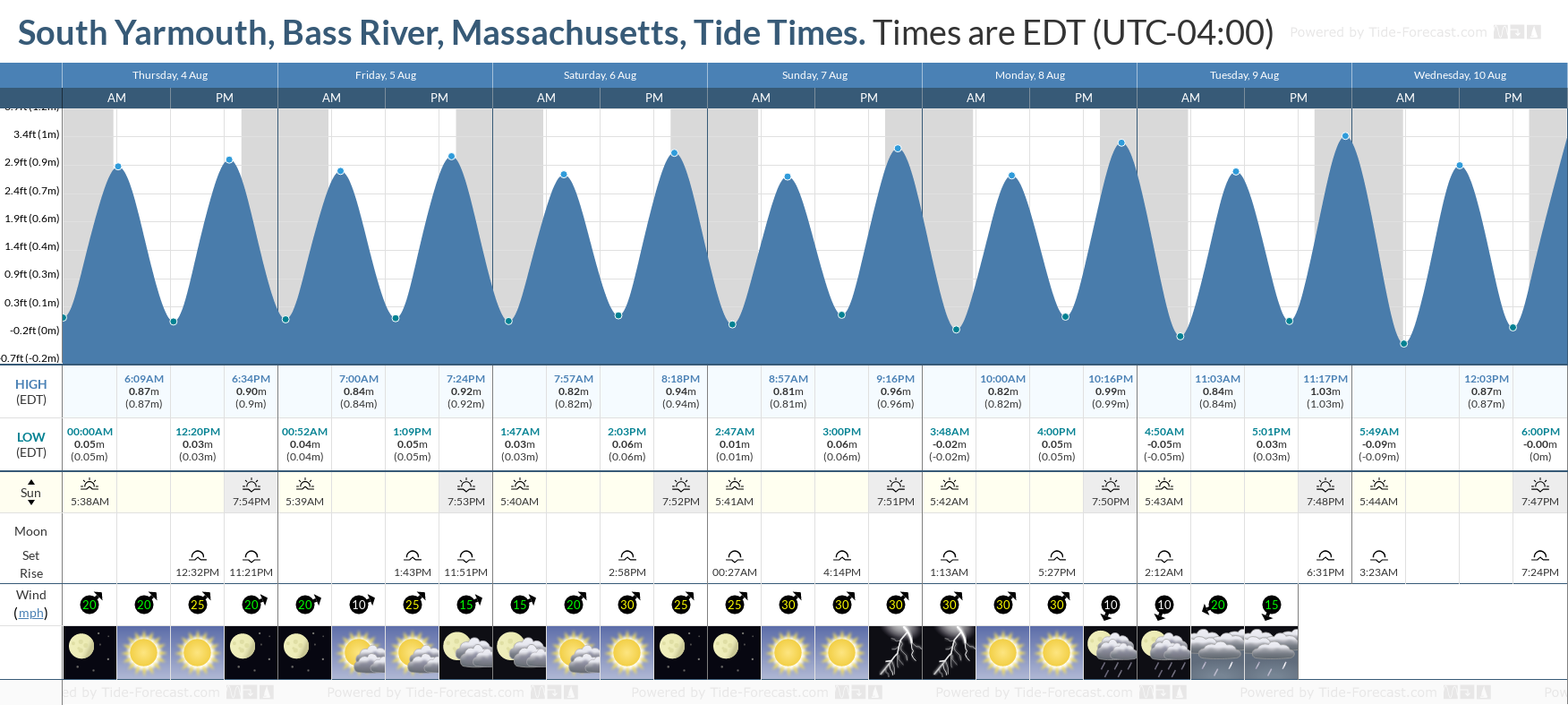 South Yarmouth, Bass River, Massachusetts Tide Chart including high and low tide tide times for the next 7 days
