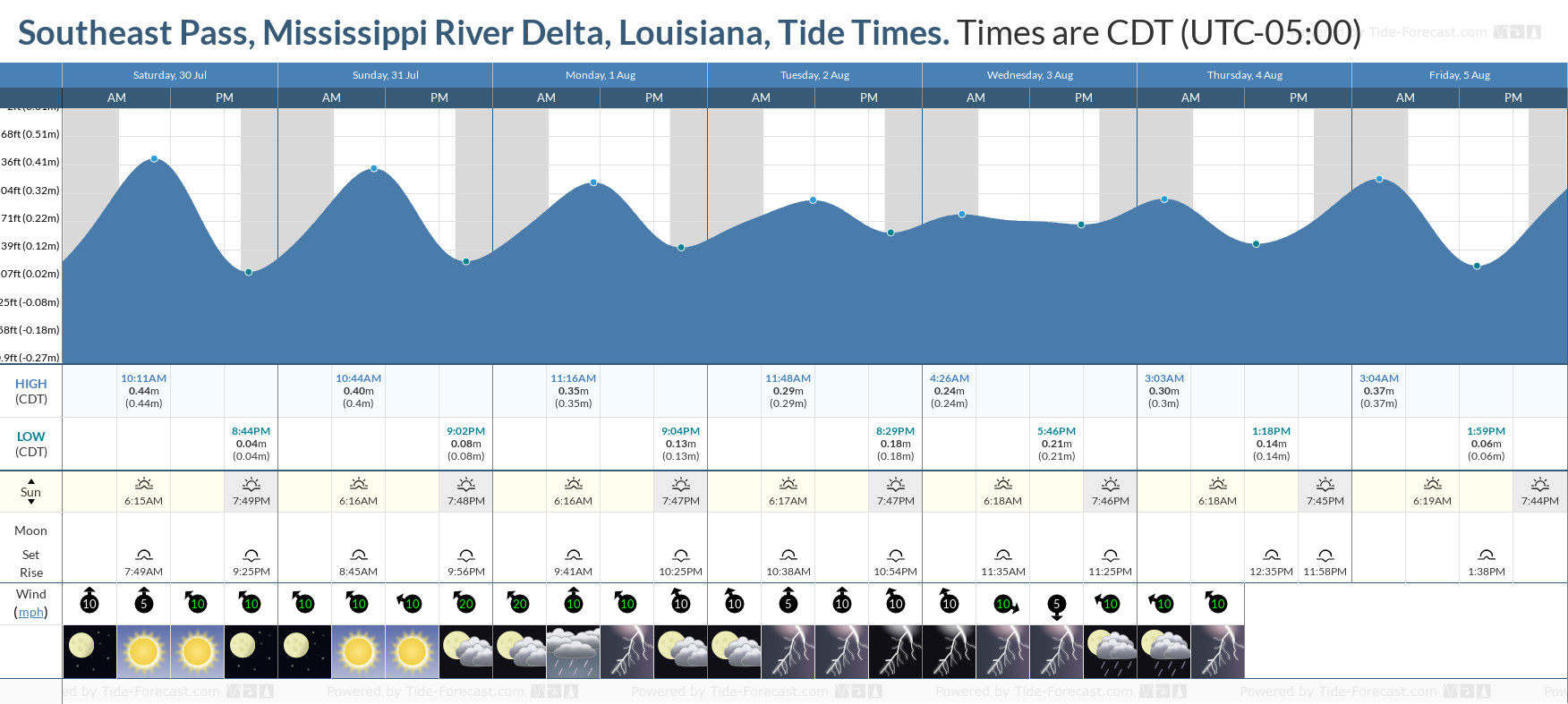 Southeast Pass, Mississippi River Delta, Louisiana Tide Chart including high and low tide tide times for the next 7 days