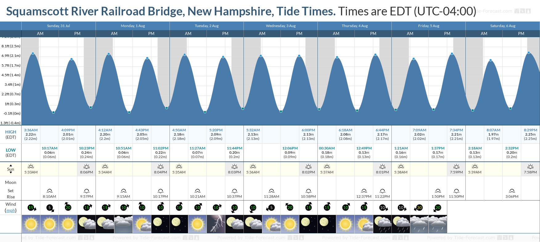 Squamscott River Railroad Bridge, New Hampshire Tide Chart including high and low tide tide times for the next 7 days