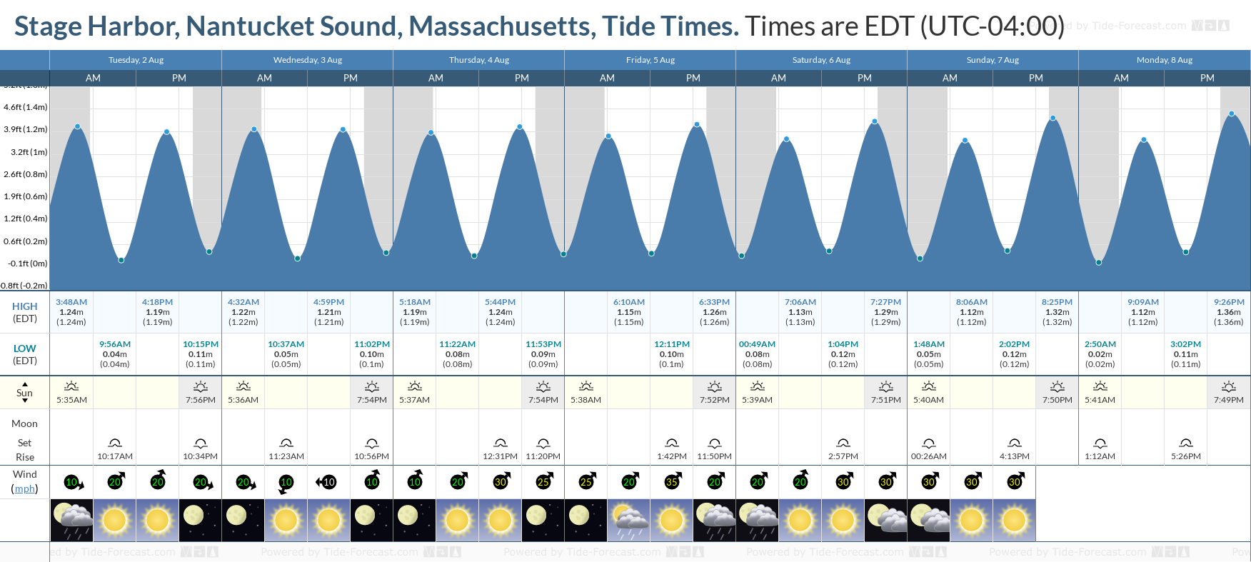 Stage Harbor, Nantucket Sound, Massachusetts Tide Chart including high and low tide tide times for the next 7 days