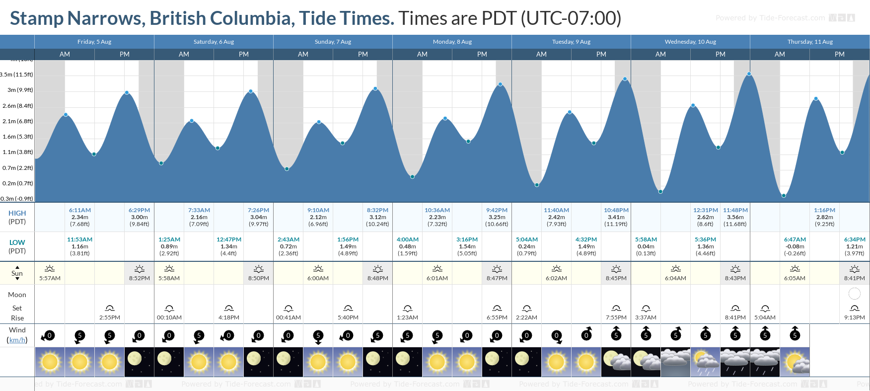 Stamp Narrows, British Columbia Tide Chart including high and low tide tide times for the next 7 days