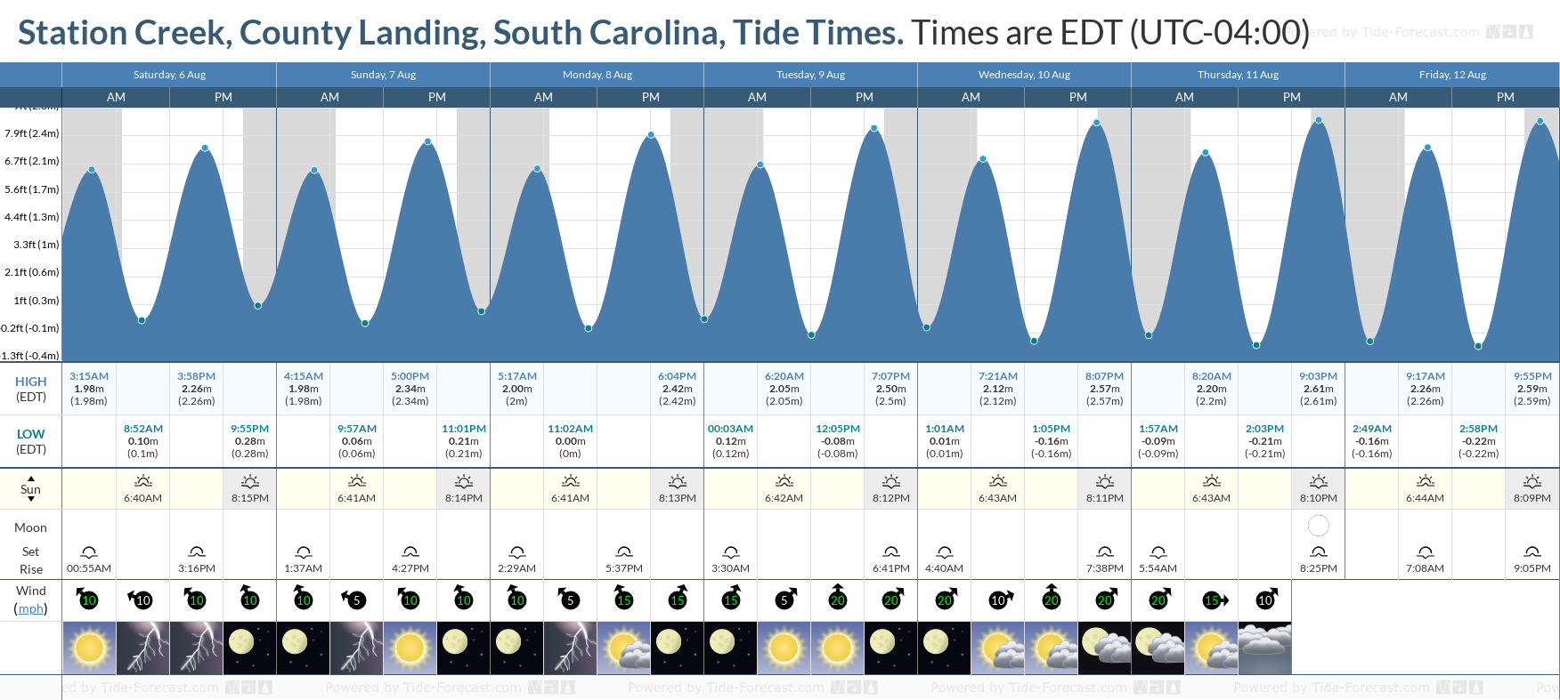 Station Creek, County Landing, South Carolina Tide Chart including high and low tide tide times for the next 7 days