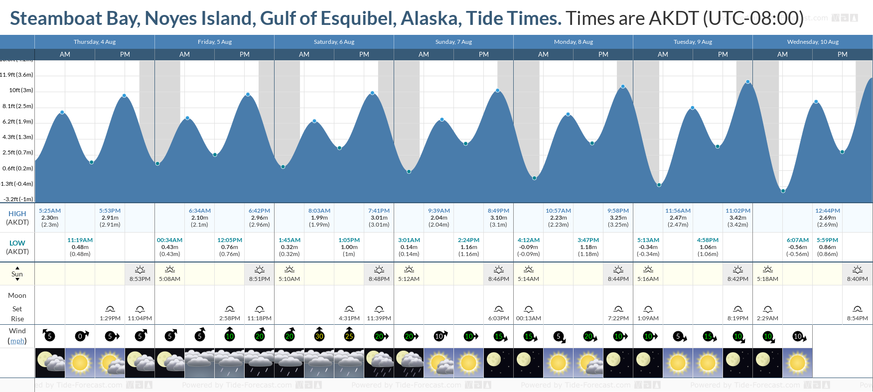 Steamboat Bay, Noyes Island, Gulf of Esquibel, Alaska Tide Chart including high and low tide tide times for the next 7 days