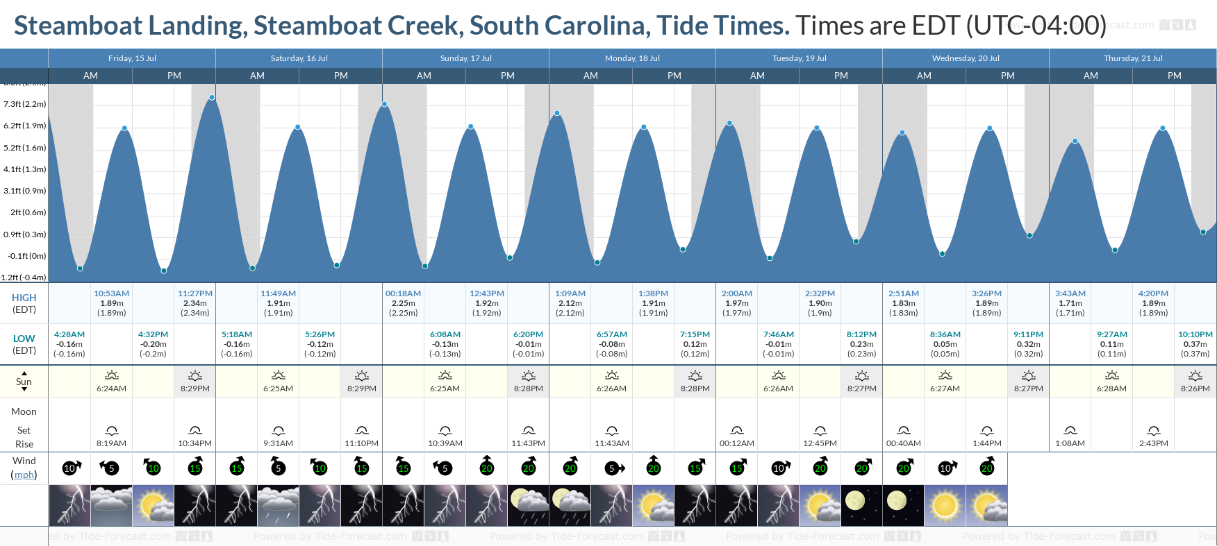 Steamboat Landing, Steamboat Creek, South Carolina Tide Chart including high and low tide tide times for the next 7 days