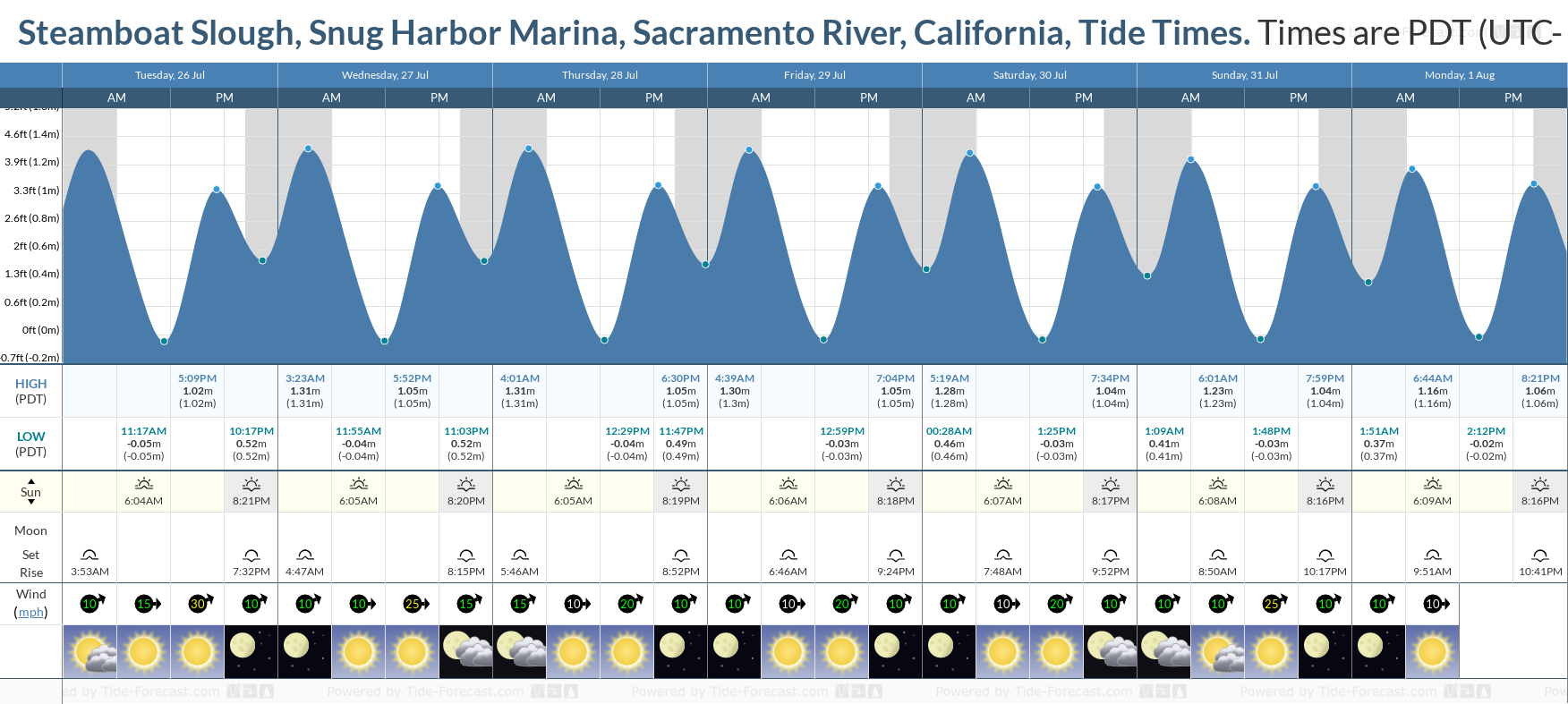 Steamboat Slough, Snug Harbor Marina, Sacramento River, California Tide Chart including high and low tide tide times for the next 7 days