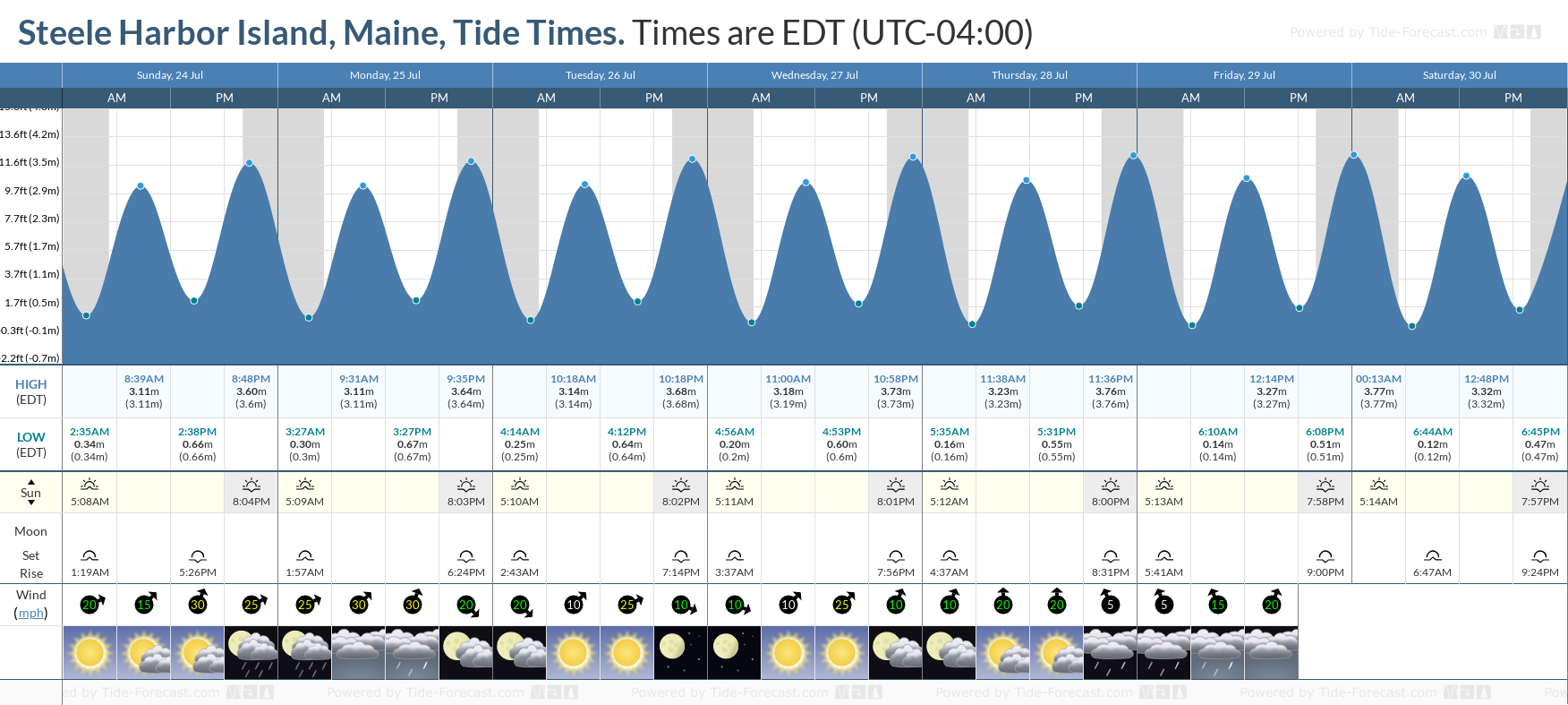 Steele Harbor Island, Maine Tide Chart including high and low tide tide times for the next 7 days