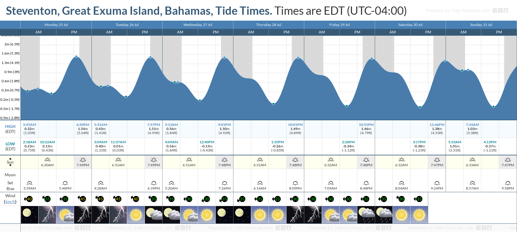 Steventon, Great Exuma Island, Bahamas Tide Chart including high and low tide tide times for the next 7 days