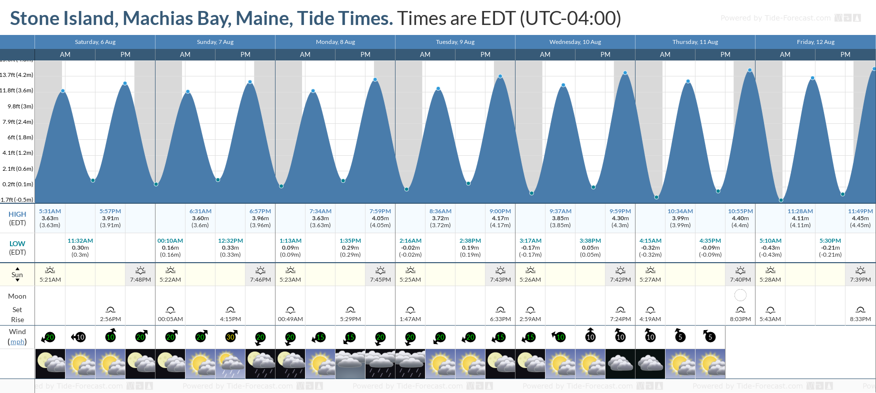 Stone Island, Machias Bay, Maine Tide Chart including high and low tide tide times for the next 7 days