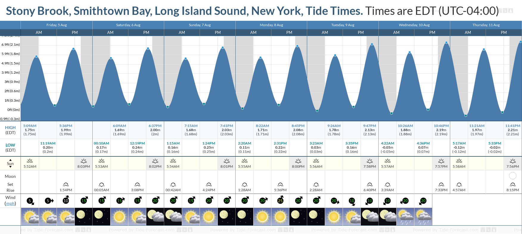 Stony Brook, Smithtown Bay, Long Island Sound, New York Tide Chart including high and low tide tide times for the next 7 days