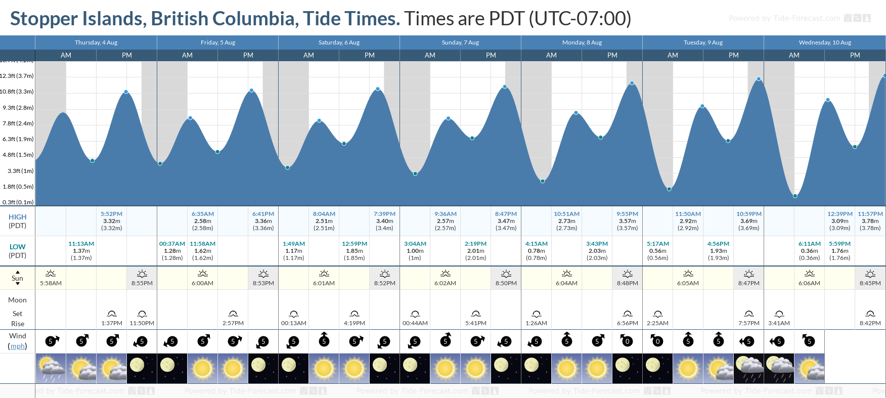 Stopper Islands, British Columbia Tide Chart including high and low tide tide times for the next 7 days