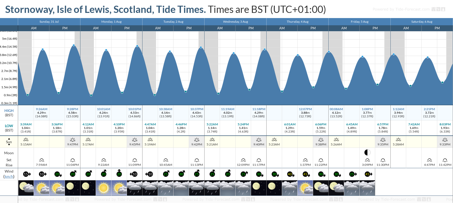 Stornoway, Isle of Lewis, Scotland Tide Chart including high and low tide tide times for the next 7 days