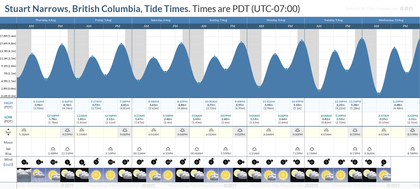 Stuart Narrows, British Columbia Tide Chart including high and low tide tide times for the next 7 days