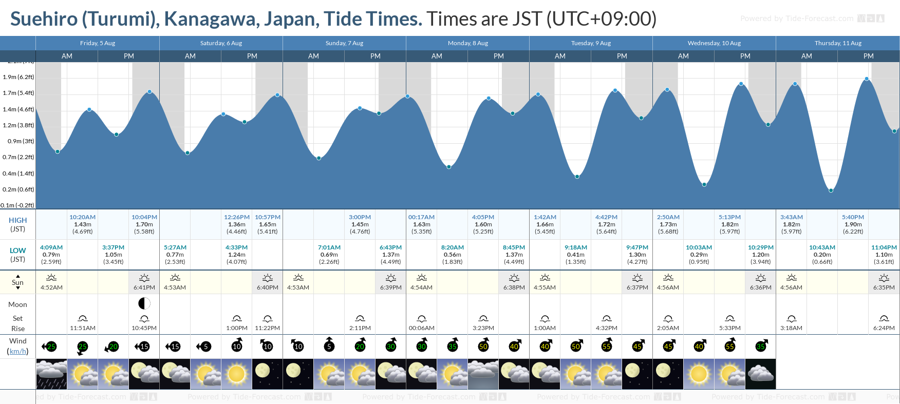 Suehiro (Turumi), Kanagawa, Japan Tide Chart including high and low tide tide times for the next 7 days