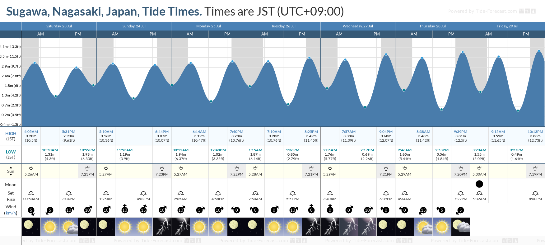 Sugawa, Nagasaki, Japan Tide Chart including high and low tide tide times for the next 7 days