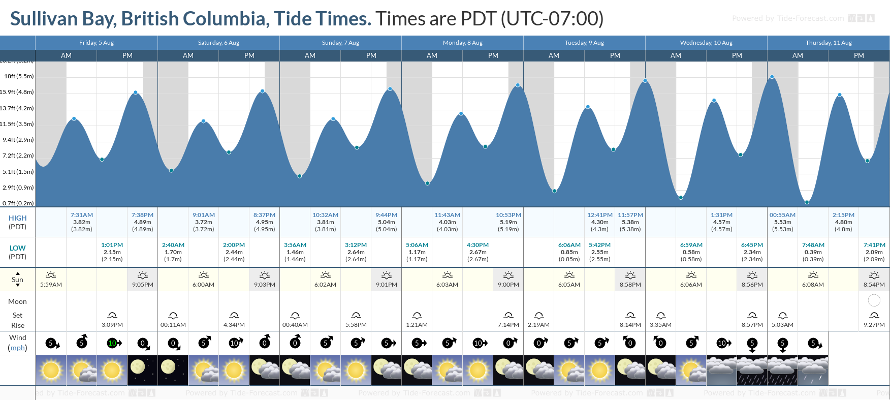 Sullivan Bay, British Columbia Tide Chart including high and low tide tide times for the next 7 days
