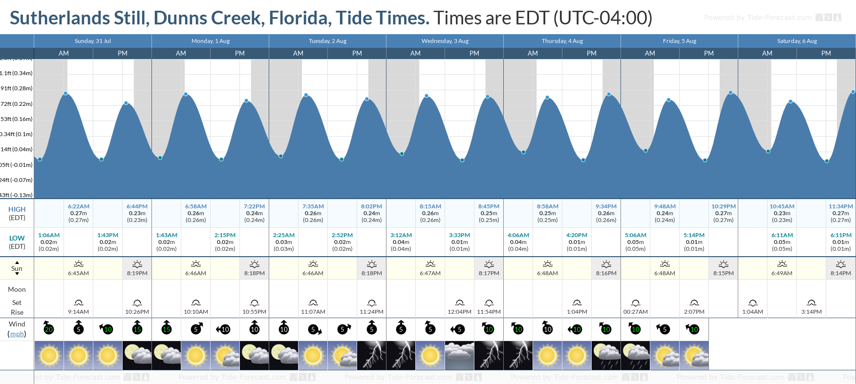 Sutherlands Still, Dunns Creek, Florida Tide Chart including high and low tide tide times for the next 7 days
