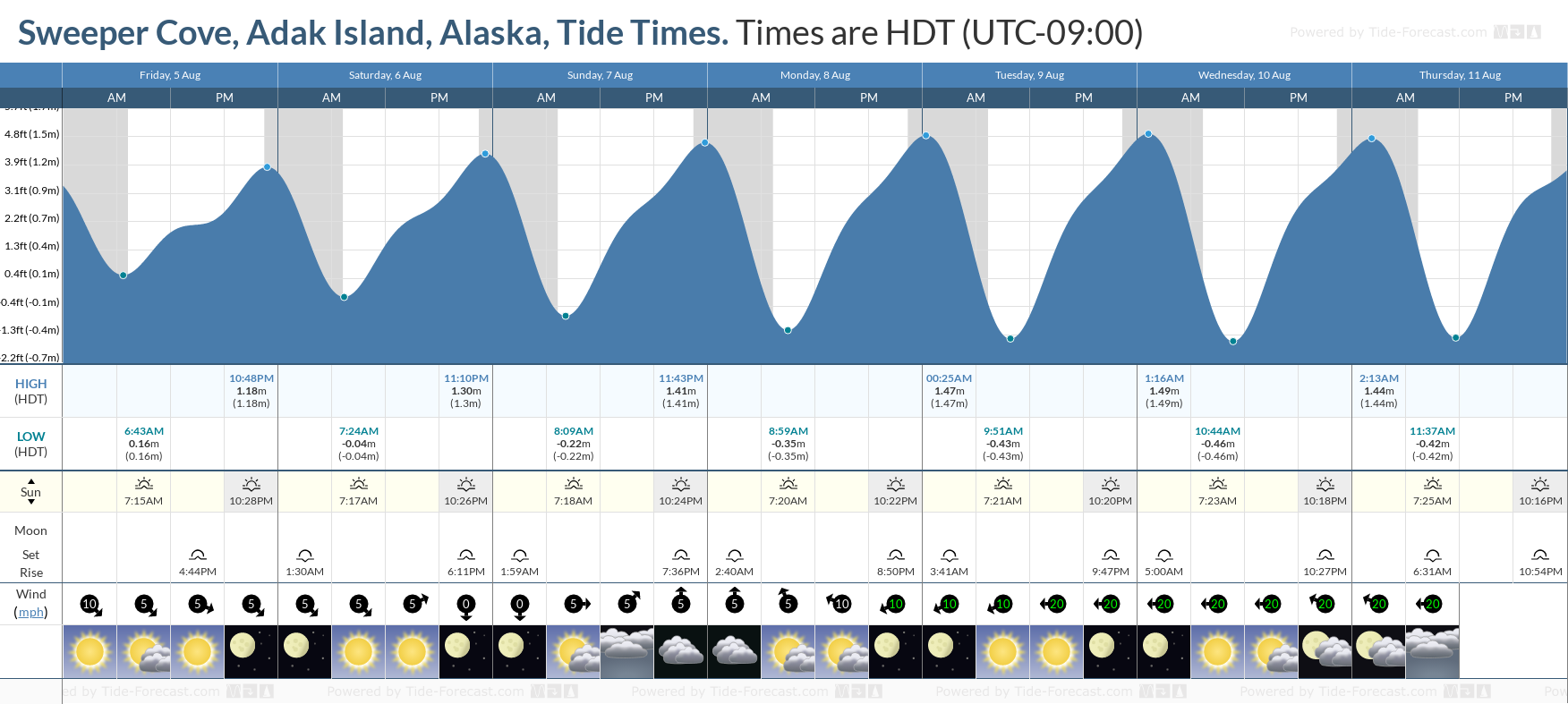 Sweeper Cove, Adak Island, Alaska Tide Chart including high and low tide tide times for the next 7 days