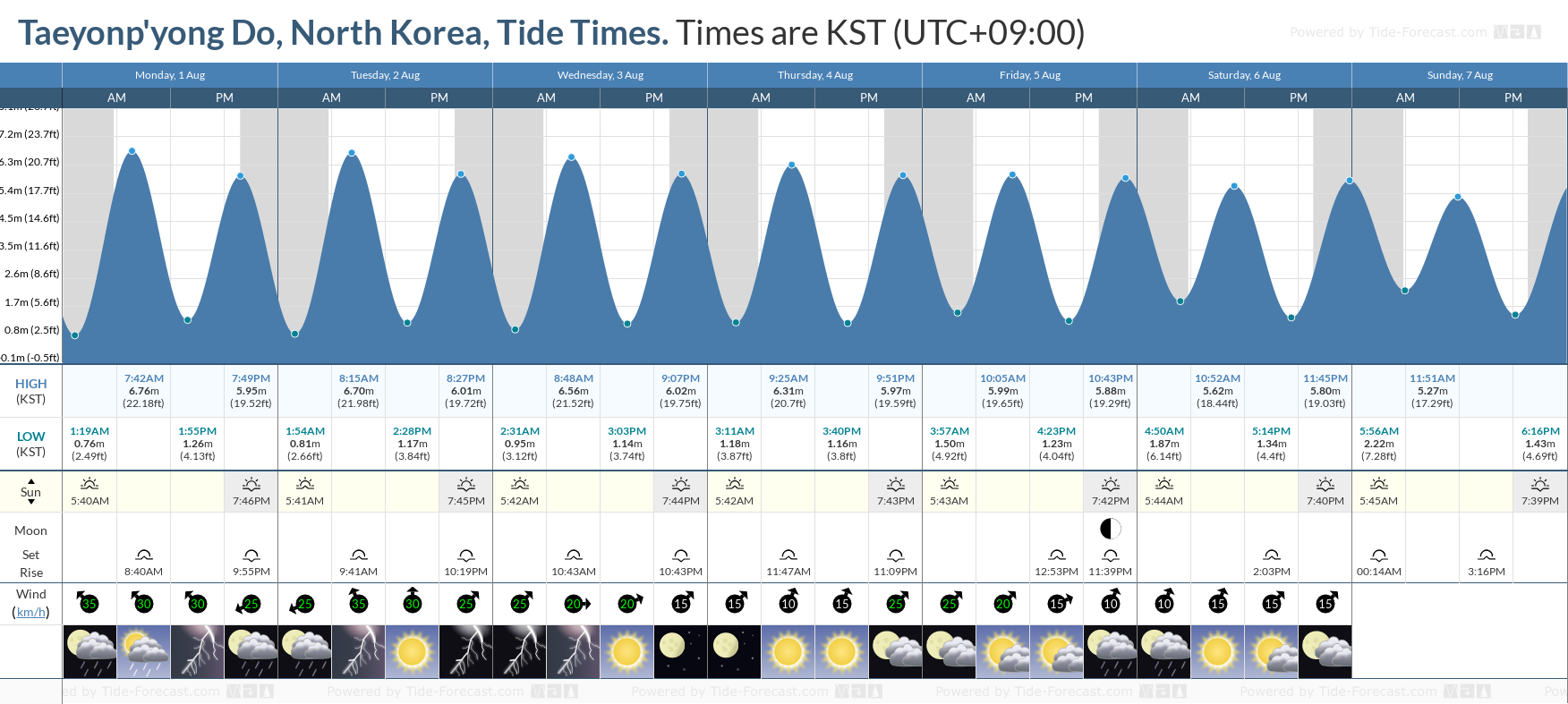 Taeyonp'yong Do, North Korea Tide Chart including high and low tide tide times for the next 7 days