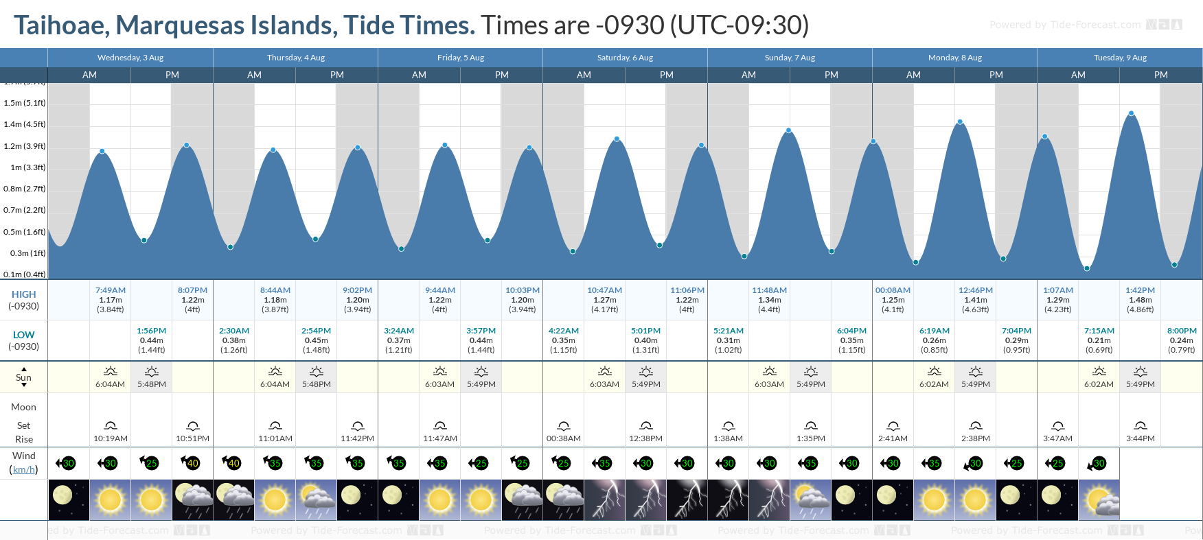 Taihoae, Marquesas Islands Tide Chart including high and low tide tide times for the next 7 days