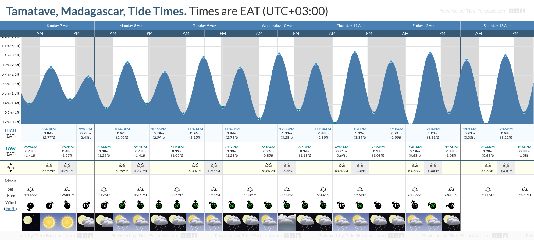 Tamatave, Madagascar Tide Chart including high and low tide tide times for the next 7 days