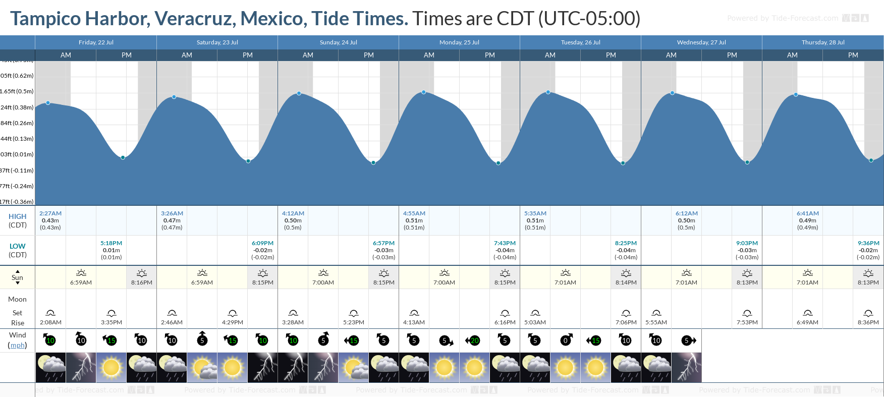 Tampico Harbor, Veracruz, Mexico Tide Chart including high and low tide tide times for the next 7 days