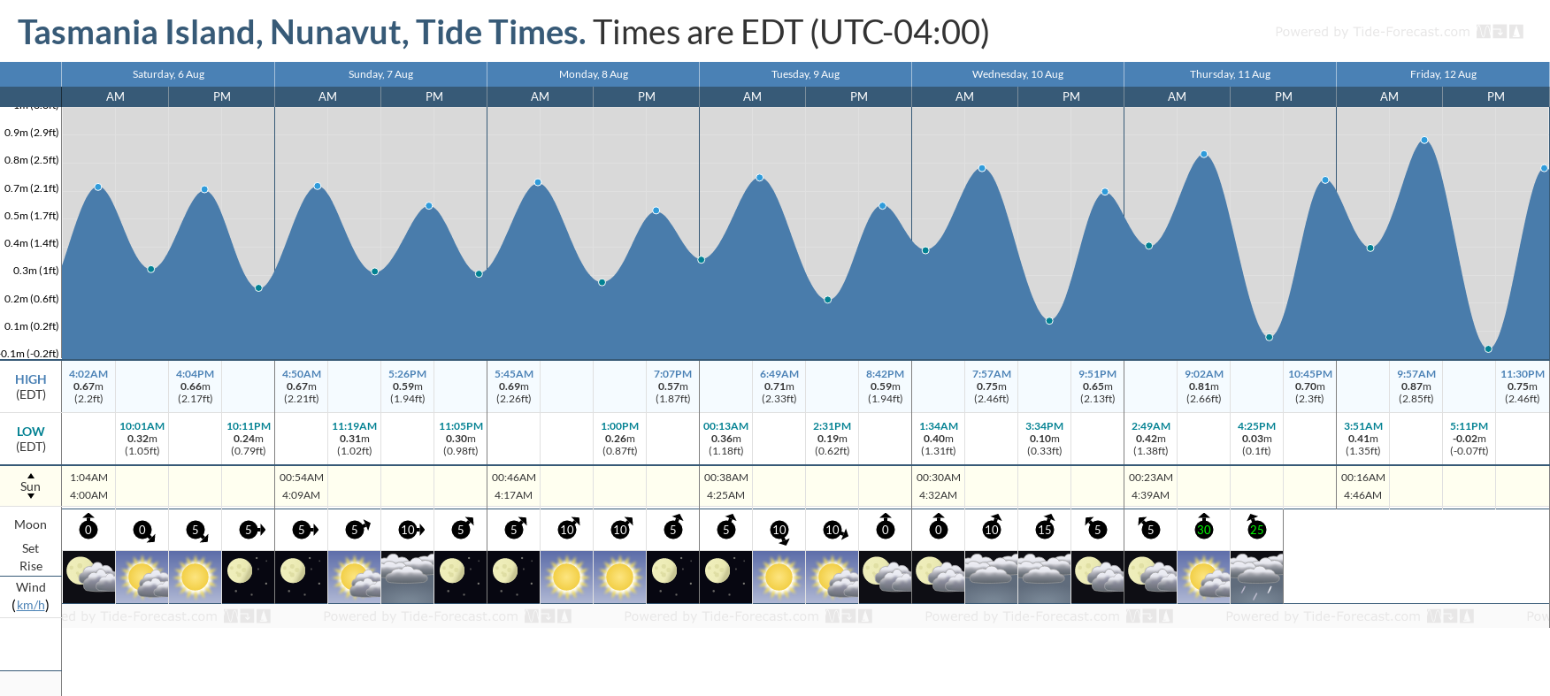Tasmania Island, Nunavut Tide Chart including high and low tide tide times for the next 7 days
