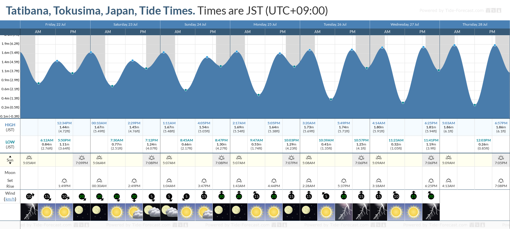 Tatibana, Tokusima, Japan Tide Chart including high and low tide tide times for the next 7 days