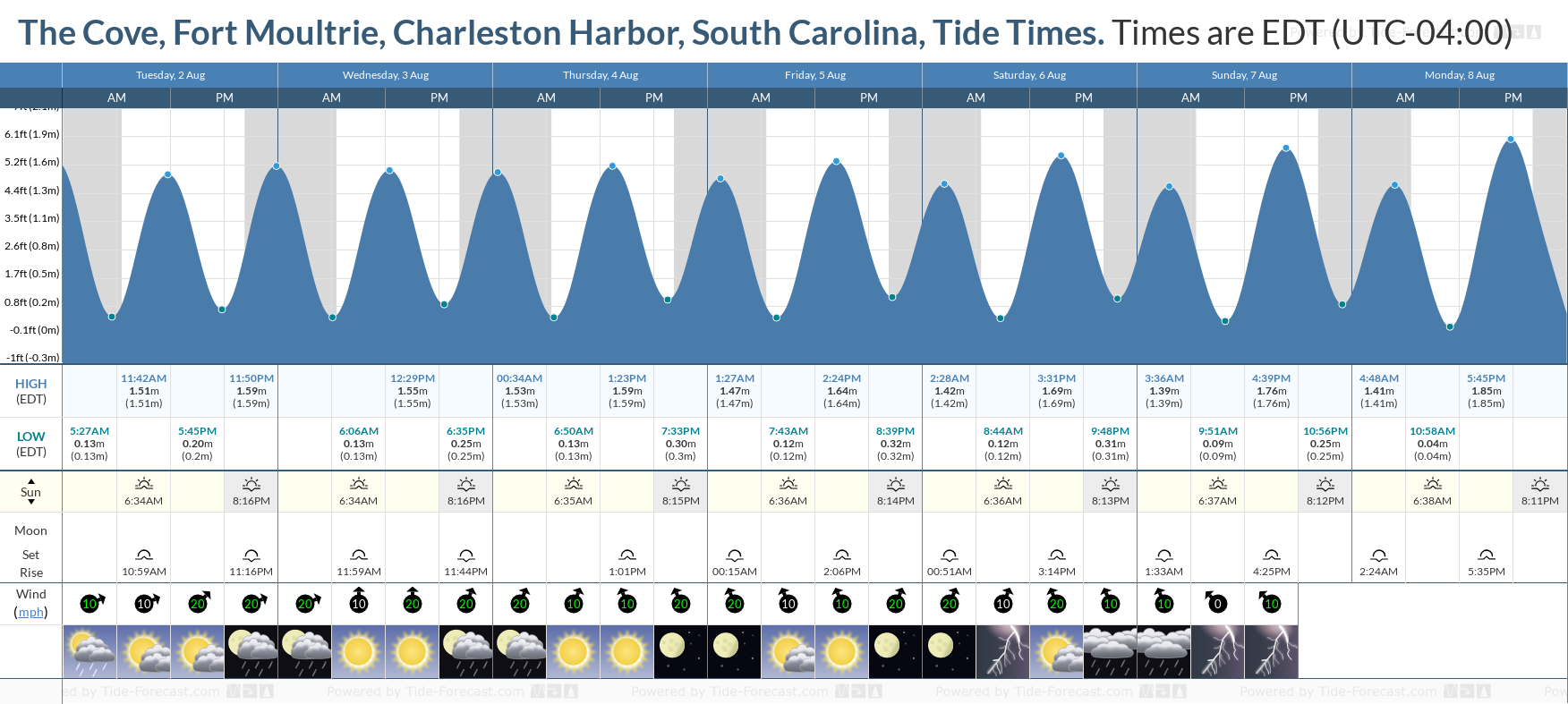 The Cove, Fort Moultrie, Charleston Harbor, South Carolina Tide Chart including high and low tide tide times for the next 7 days