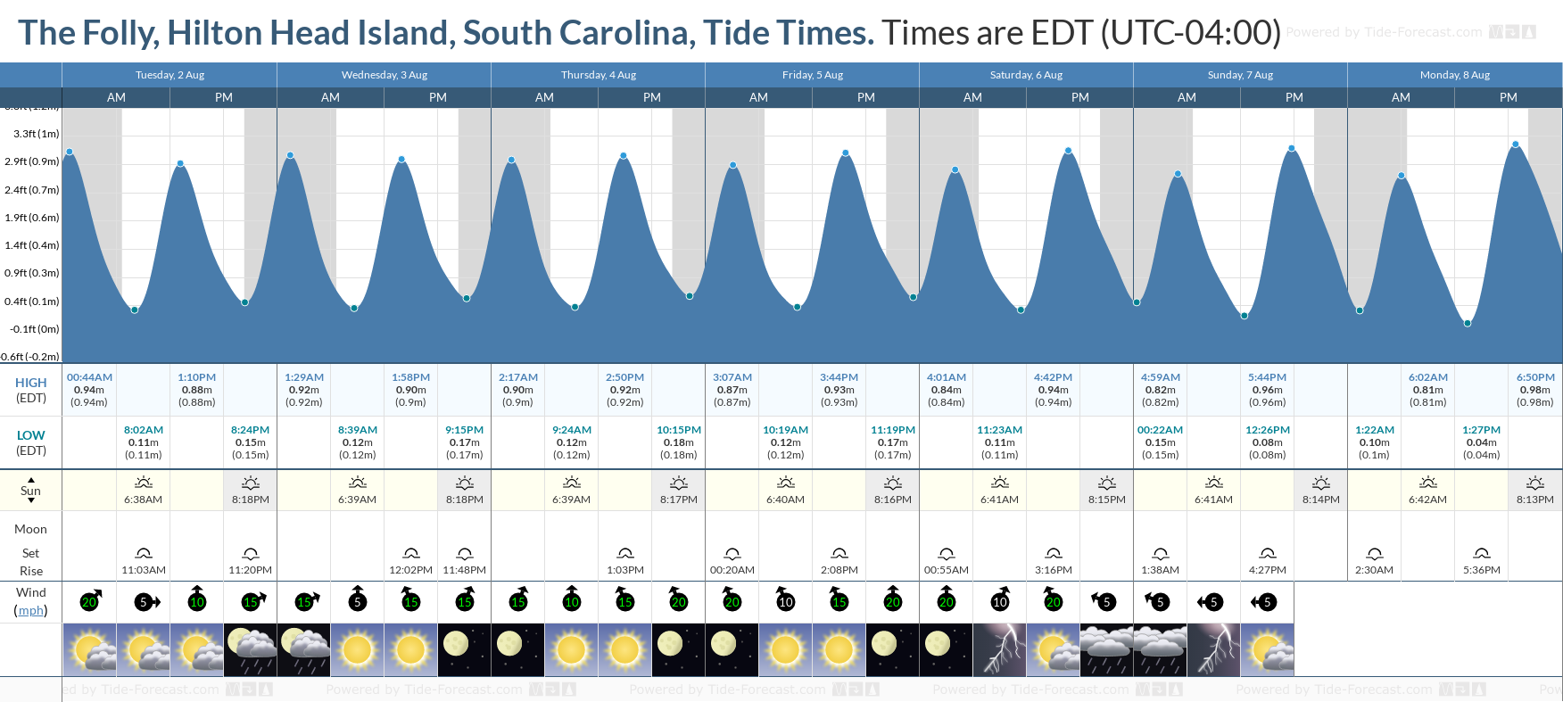 Tide Times And Tide Chart For The Folly Hilton Head Island