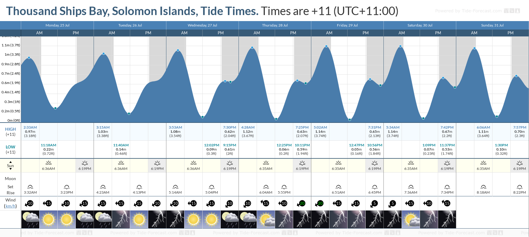 Thousand Ships Bay, Solomon Islands Tide Chart including high and low tide tide times for the next 7 days
