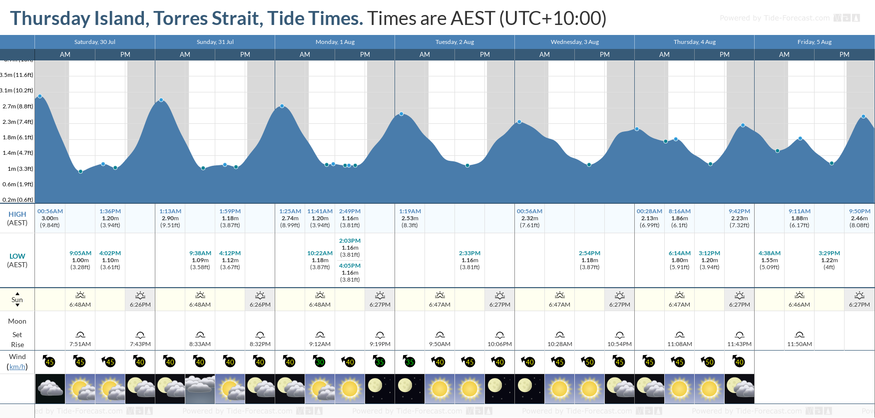 Thursday Island, Torres Strait Tide Chart including high and low tide tide times for the next 7 days