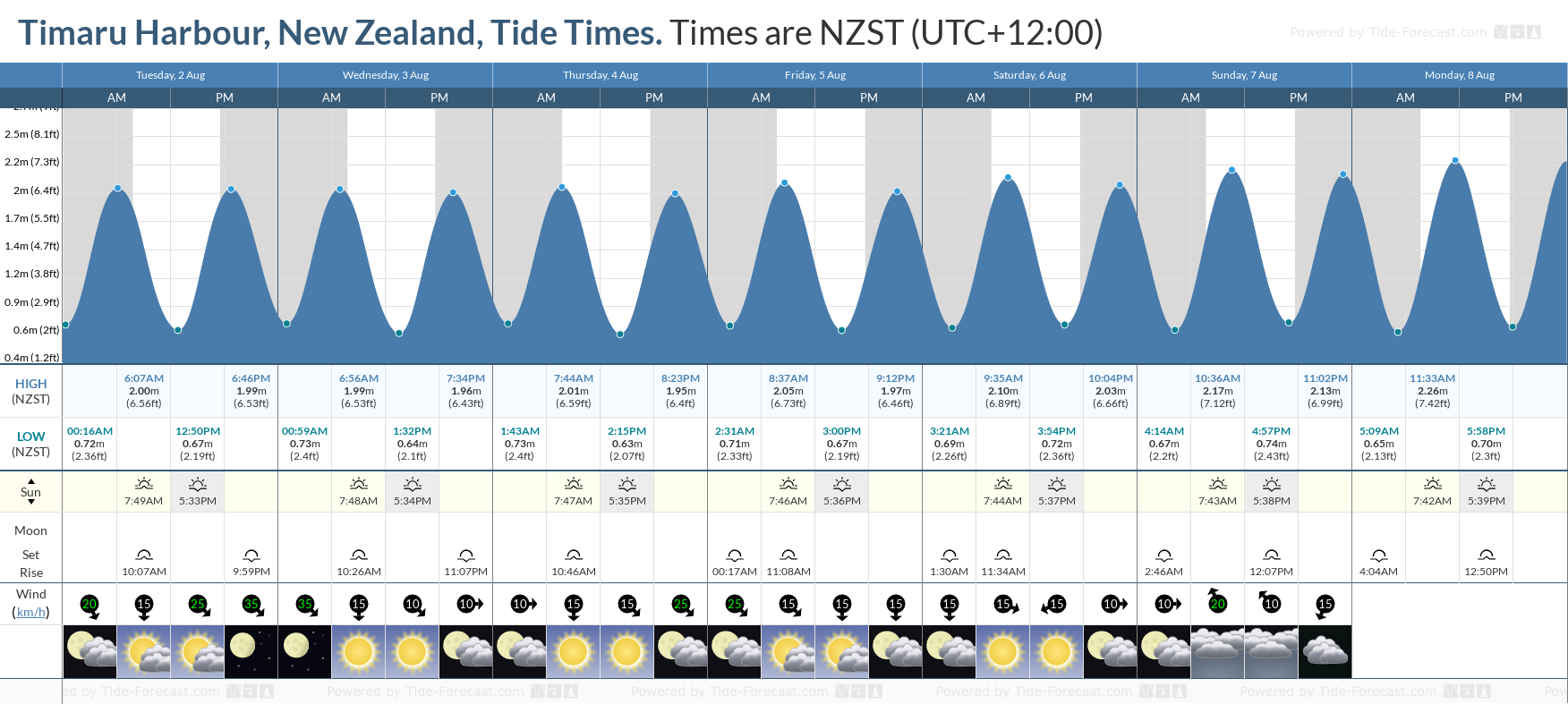 Timaru Harbour, New Zealand Tide Chart including high and low tide tide times for the next 7 days